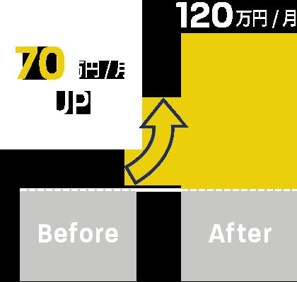 70万円/月UP!