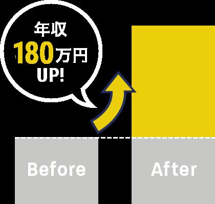 年収750万円UP!
